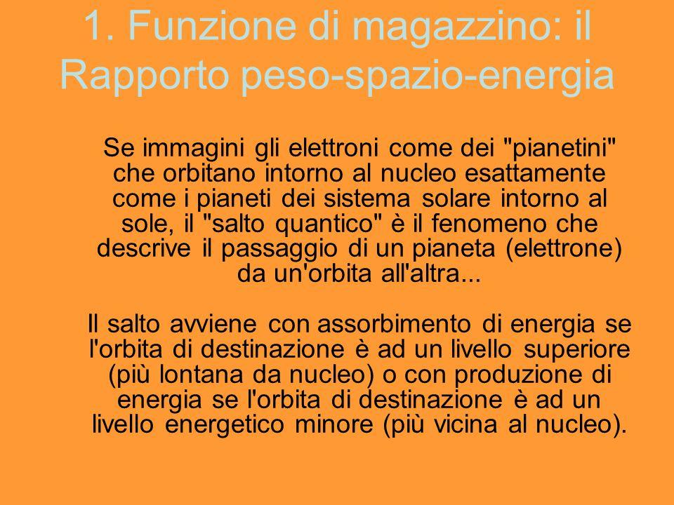 1. Funzione di magazzino: il Rapporto peso-spazio-energia Se immagini gli elettroni come dei