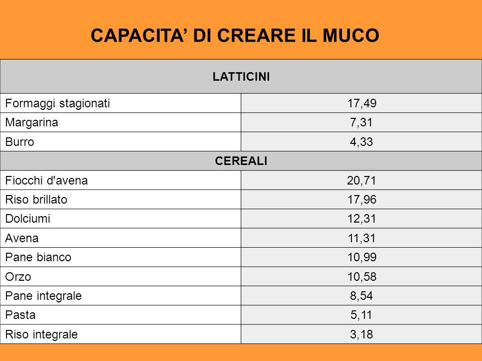 CAPACITA DI CREARE IL MUCO LATTICINI Formaggi stagionati17,49 Margarina7,31 Burro4,33 CEREALI Fiocchi d'avena20,71 Riso brillato17,96 Dolciumi12,31 Av