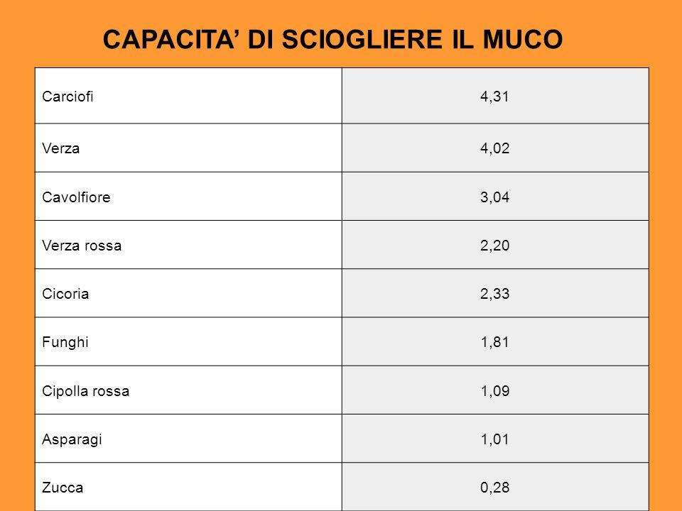 Carciofi4,31 Verza4,02 Cavolfiore3,04 Verza rossa2,20 Cicoria2,33 Funghi1,81 Cipolla rossa1,09 Asparagi1,01 Zucca0,28 CAPACITA DI SCIOGLIERE IL MUCO