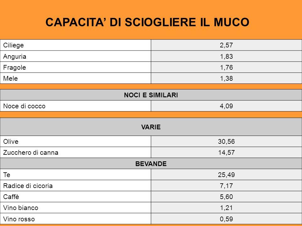 VARIE Olive30,56 Zucchero di canna14,57 BEVANDE Te25,49 Radice di cicoria7,17 Caffè5,60 Vino bianco1,21 Vino rosso0,59 NOCI E SIMILARI Noce di cocco4,