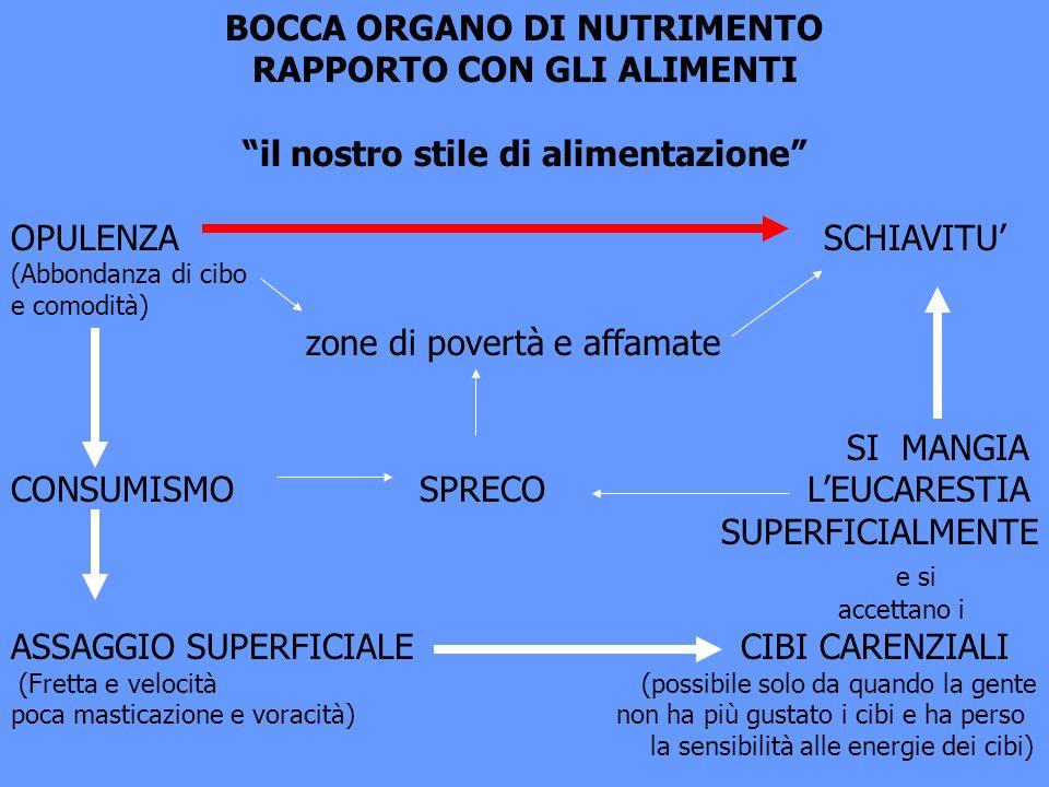 BOCCA ORGANO DI NUTRIMENTO RAPPORTO CON GLI ALIMENTI il nostro stile di alimentazione OPULENZA SCHIAVITU (Abbondanza di cibo e comodità) zone di pover