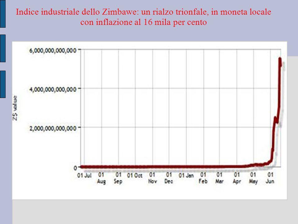 Indice industriale dello Zimbawe: un rialzo trionfale, in moneta locale con inflazione al 16 mila per cento
