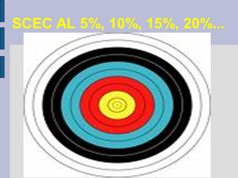 SCEC AL 5%, 10%, 15%, 20%...