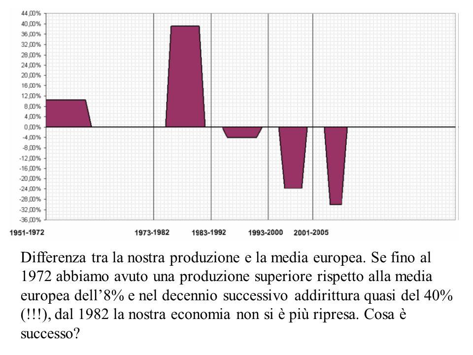 Differenza tra la nostra produzione e la media europea. Se fino al 1972 abbiamo avuto una produzione superiore rispetto alla media europea dell8% e ne