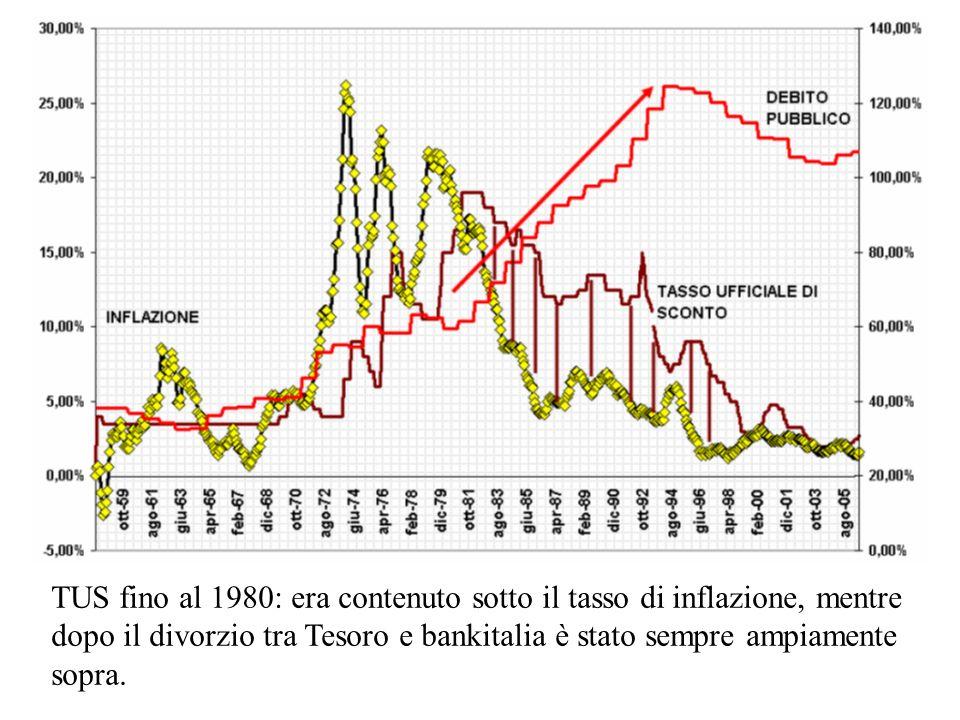 TUS fino al 1980: era contenuto sotto il tasso di inflazione, mentre dopo il divorzio tra Tesoro e bankitalia è stato sempre ampiamente sopra.