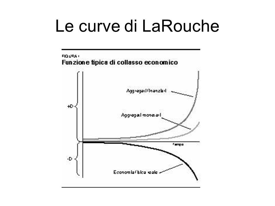 Le curve di LaRouche