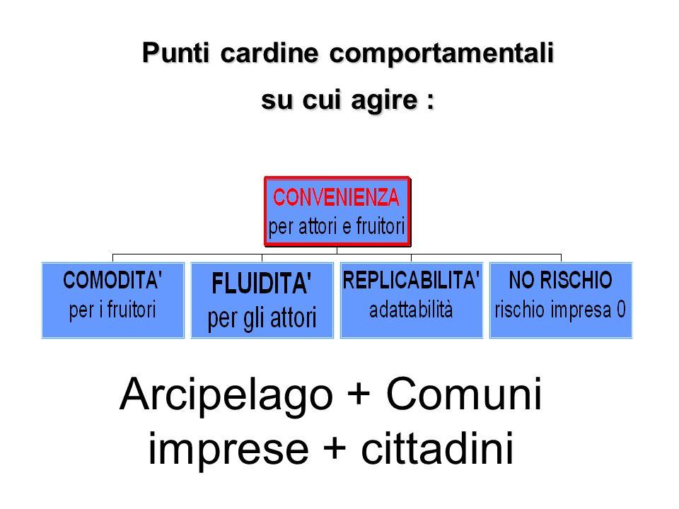 Punti cardine comportamentali su cui agire : Arcipelago + Comuni imprese + cittadini