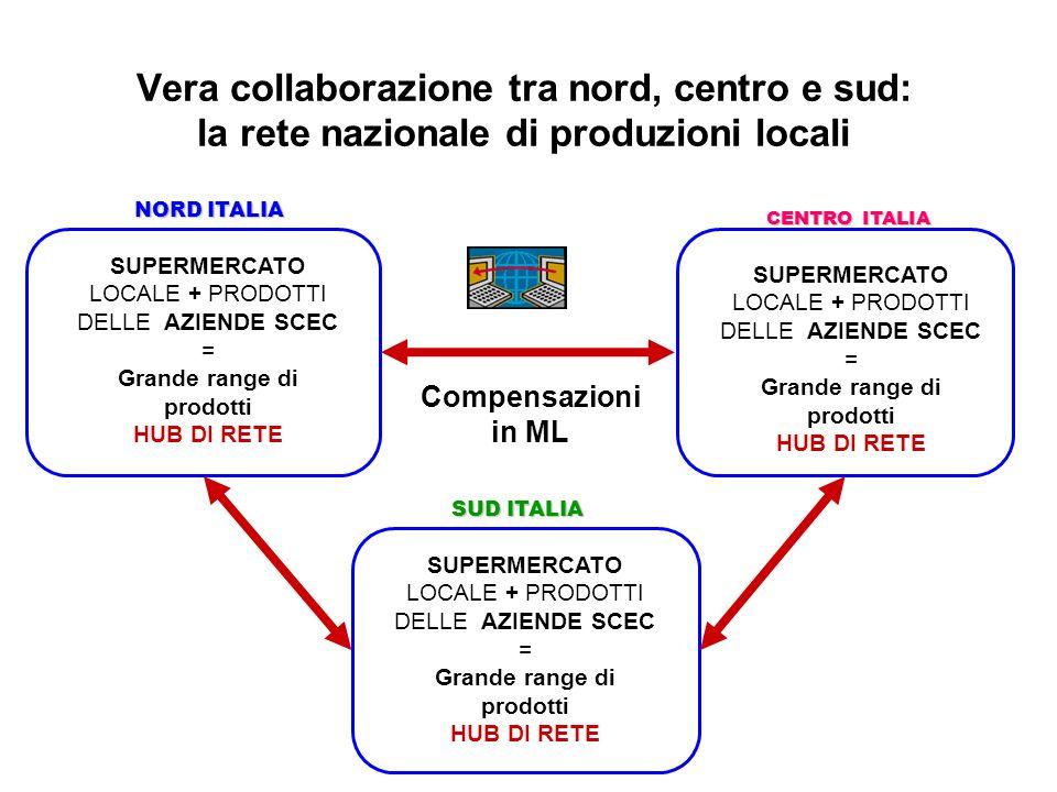 Vera collaborazione tra nord, centro e sud: la rete nazionale di produzioni locali NORD ITALIA SUD ITALIA CENTRO ITALIA Compensazioni in ML SUPERMERCA