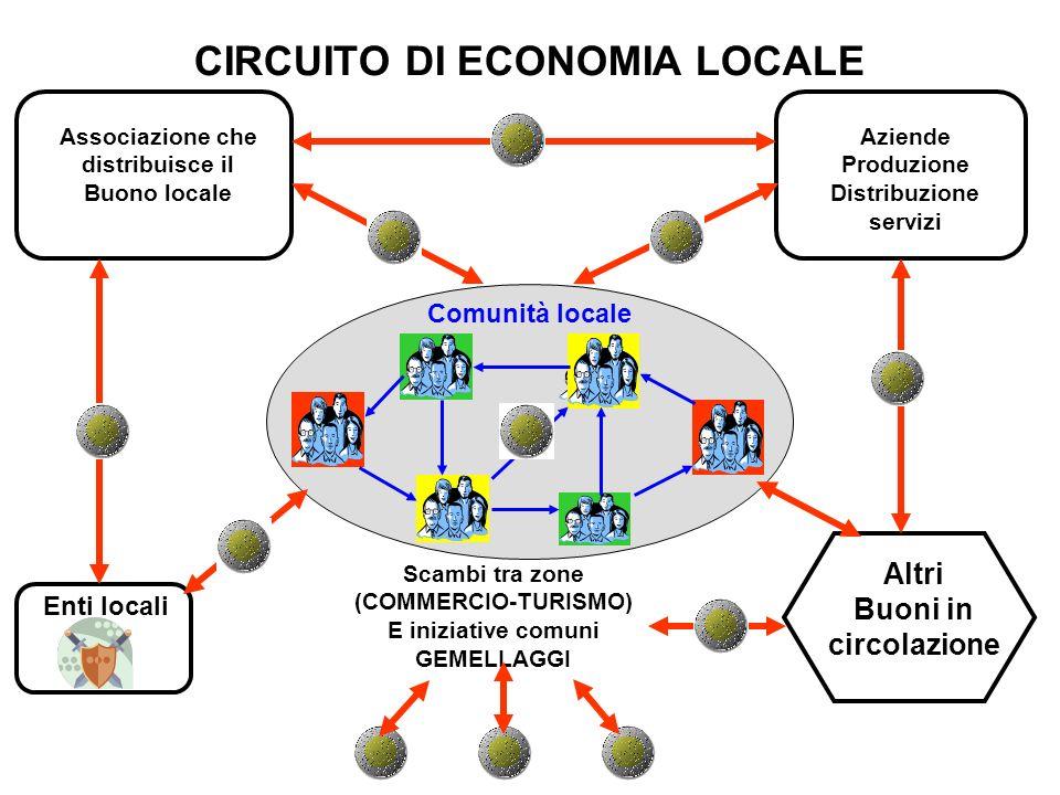 CIRCUITO DI ECONOMIA LOCALE Associazione che distribuisce il Buono locale Enti locali Aziende Produzione Distribuzione servizi Comunità locale Altri B