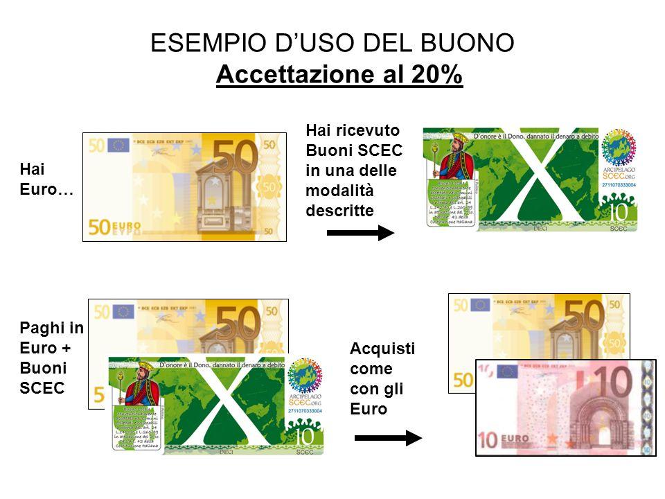 ESEMPIO DUSO DEL BUONO Accettazione al 20% Hai Euro… Hai ricevuto Buoni SCEC in una delle modalità descritte Paghi in Euro + Buoni SCEC Acquisti come