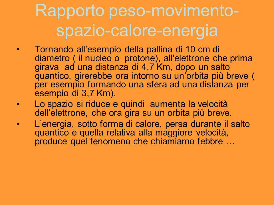 Rapporto peso-movimento- spazio-calore-energia Tornando allesempio della pallina di 10 cm di diametro ( il nucleo o protone), all'elettrone che prima