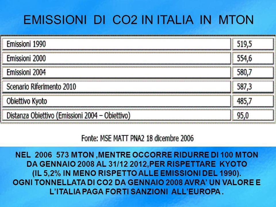 EMISSIONI DI CO2 IN ITALIA IN MTON NEL 2006 573 MTON,MENTRE OCCORRE RIDURRE DI 100 MTON DA GENNAIO 2008 AL 31/12 2012,PER RISPETTARE KYOTO (IL 5,2% IN MENO RISPETTO ALLE EMISSIONI DEL 1990).