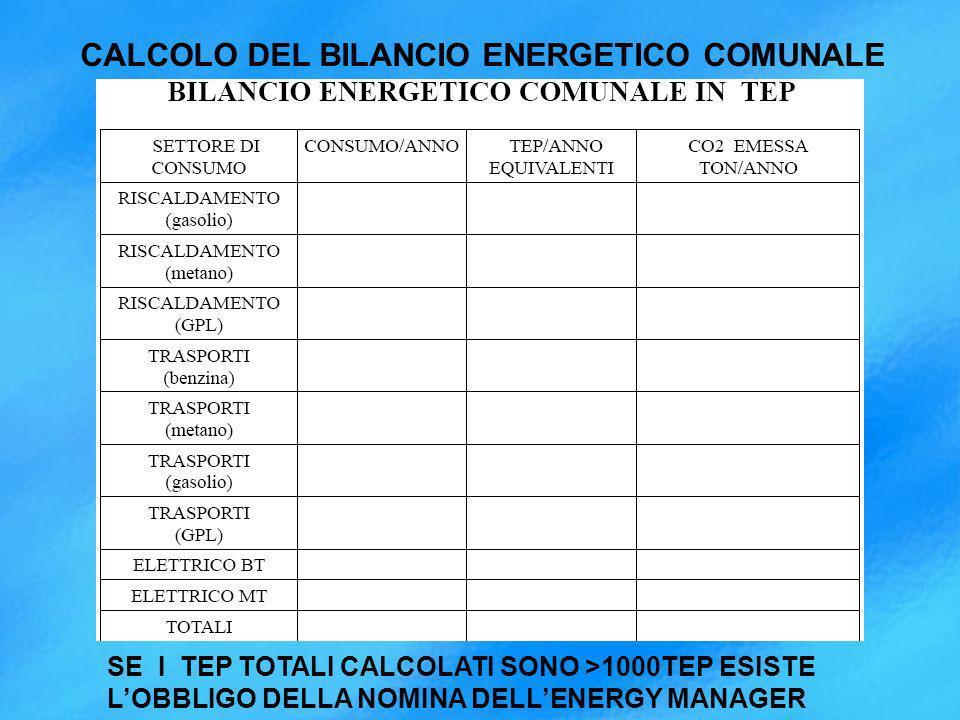 SE I TEP TOTALI CALCOLATI SONO >1000TEP ESISTE LOBBLIGO DELLA NOMINA DELLENERGY MANAGER CALCOLO DEL BILANCIO ENERGETICO COMUNALE