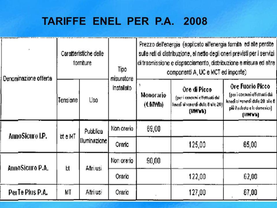 TARIFFE ENEL PER P.A. 2008