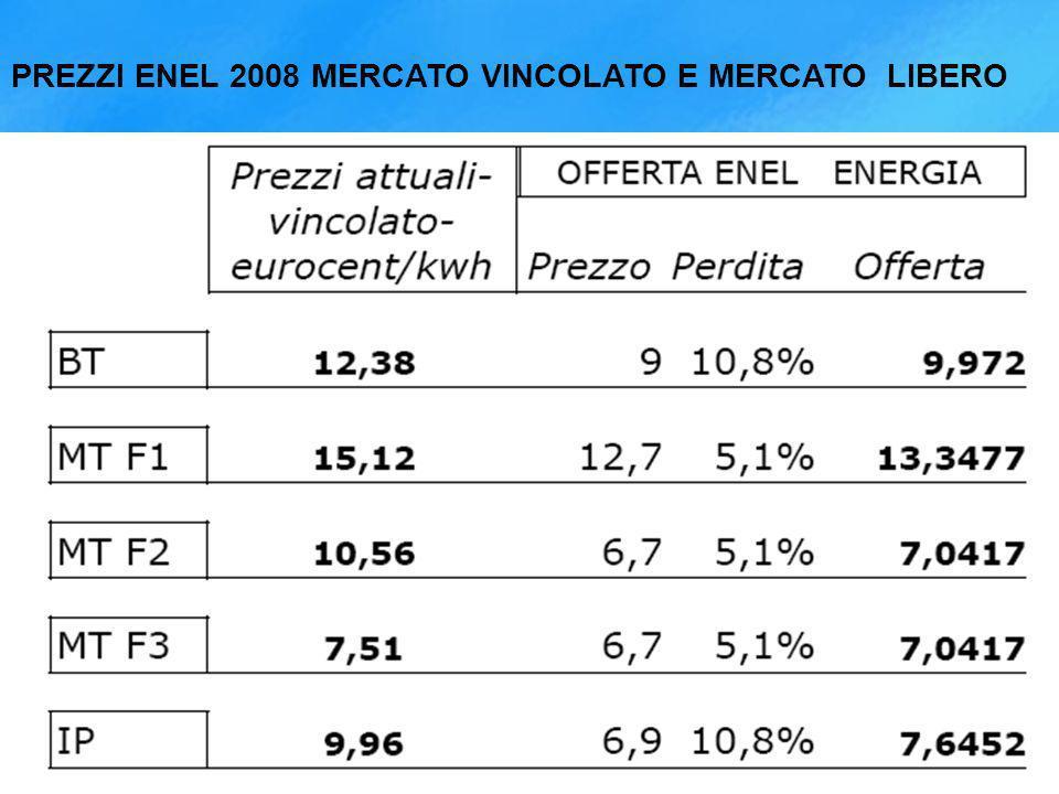 PREZZI ENEL 2008 MERCATO VINCOLATO E MERCATO LIBERO