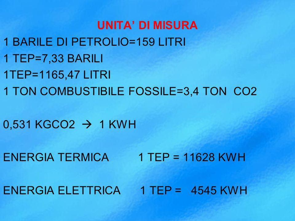 UNITA DI MISURA 1 BARILE DI PETROLIO=159 LITRI 1 TEP=7,33 BARILI 1TEP=1165,47 LITRI 1 TON COMBUSTIBILE FOSSILE=3,4 TON CO2 0,531 KGCO2 1 KWH ENERGIA TERMICA 1 TEP = 11628 KWH ENERGIA ELETTRICA 1 TEP = 4545 KWH