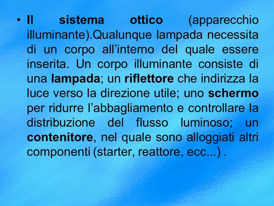 Il sistema ottico (apparecchio illuminante).Qualunque lampada necessita di un corpo allinterno del quale essere inserita.