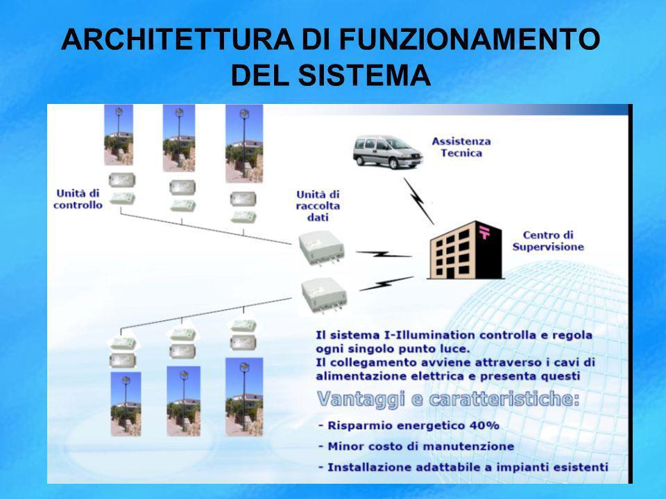 ARCHITETTURA DI FUNZIONAMENTO DEL SISTEMA