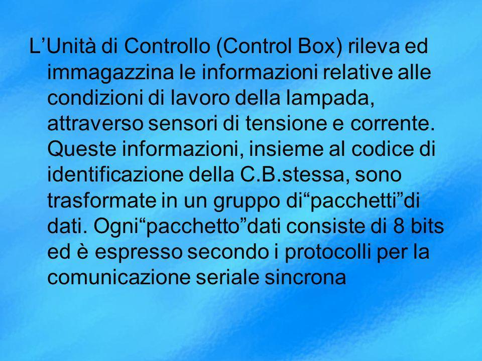 LUnità di Controllo (Control Box) rileva ed immagazzina le informazioni relative alle condizioni di lavoro della lampada, attraverso sensori di tensione e corrente.