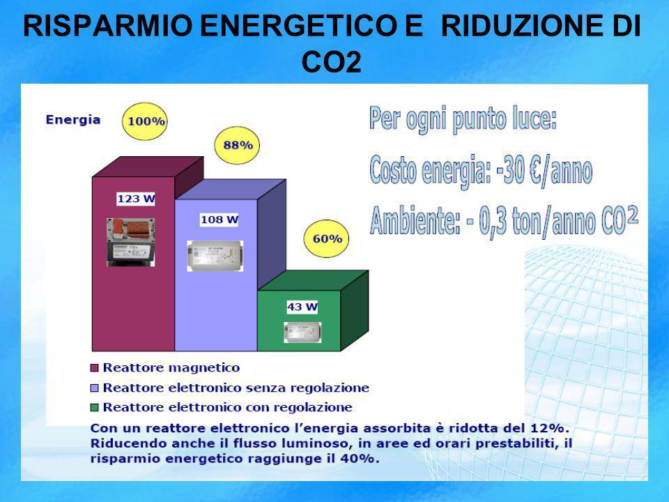 RISPARMIO ENERGETICO E RIDUZIONE DI CO2