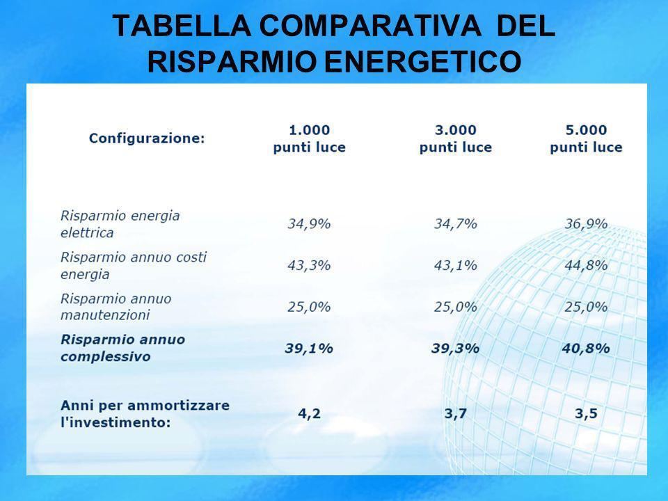 TABELLA COMPARATIVA DEL RISPARMIO ENERGETICO