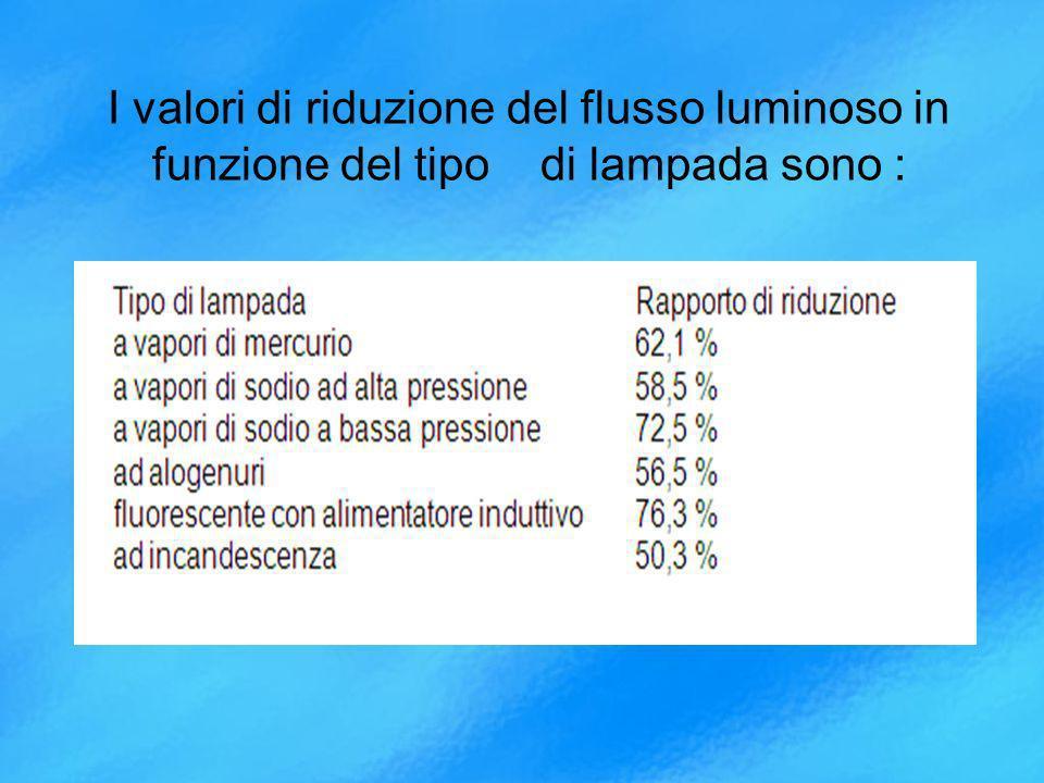 I valori di riduzione del flusso luminoso in funzione del tipo di lampada sono :