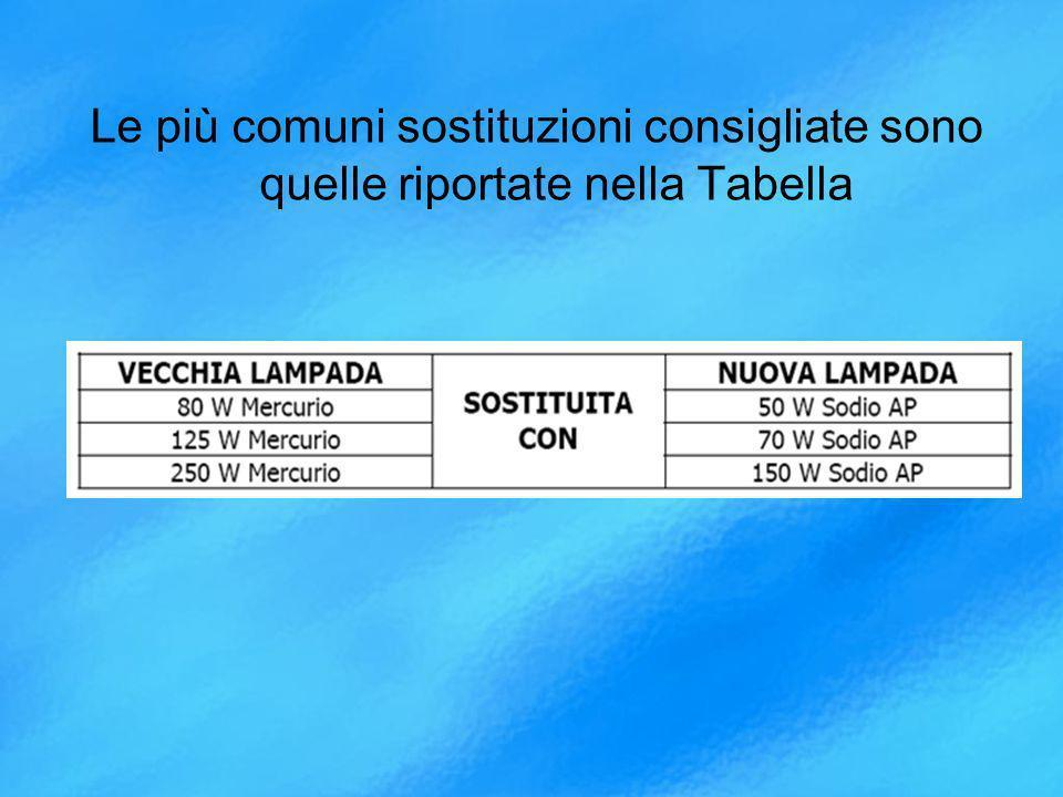 Le più comuni sostituzioni consigliate sono quelle riportate nella Tabella