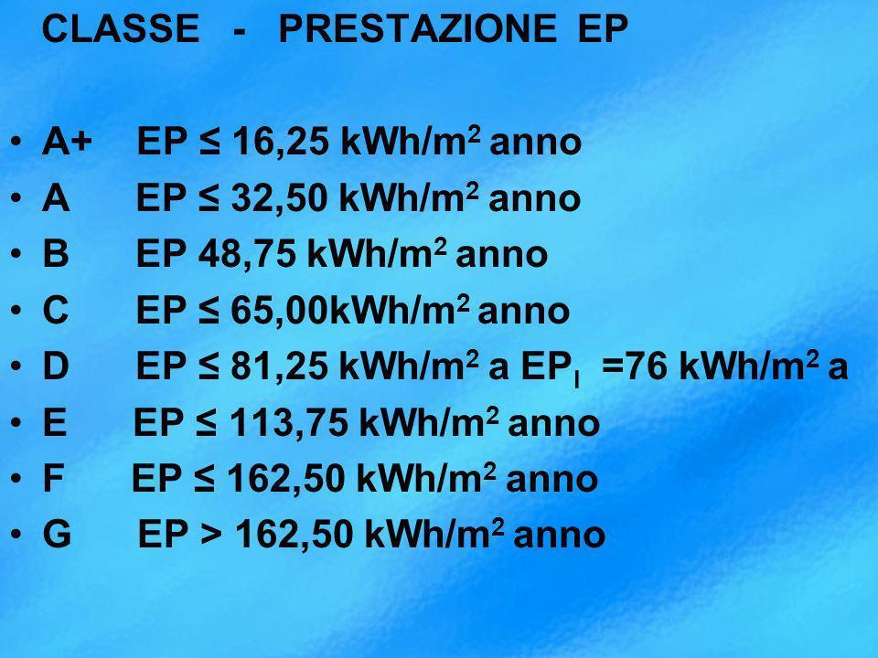 CLASSE - PRESTAZIONE EP A+ EP 16,25 kWh/m 2 anno A EP 32,50 kWh/m 2 anno B EP 48,75 kWh/m 2 anno C EP 65,00kWh/m 2 anno D EP 81,25 kWh/m 2 a EP I =76 kWh/m 2 a E EP 113,75 kWh/m 2 anno F EP 162,50 kWh/m 2 anno G EP > 162,50 kWh/m 2 anno