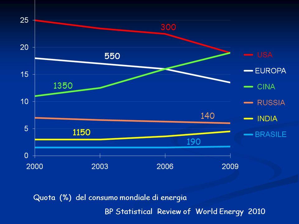 Quota (%) del consumo mondiale di energia BP Statistical Review of World Energy 2010 300 550 1350 1150 140 190