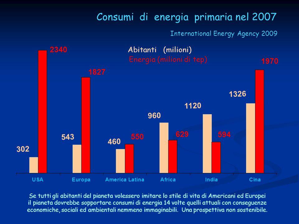 Abitanti (milioni) Energia (milioni di tep) Se tutti gli abitanti del pianeta volessero imitare lo stile di vita di Americani ed Europei il pianeta do