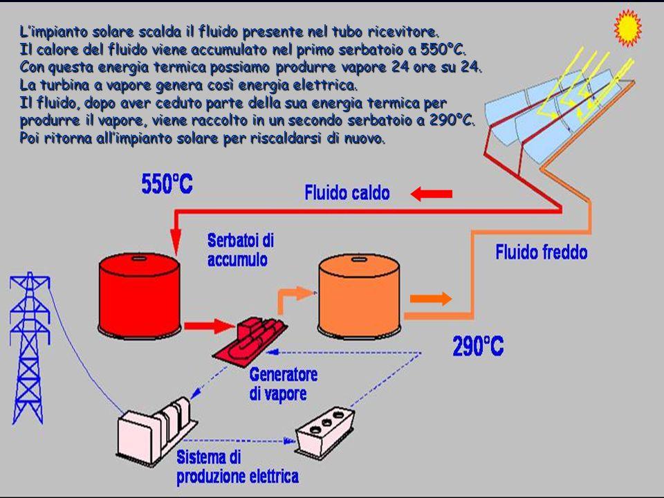 Limpianto solare scalda il fluido presente nel tubo ricevitore. Il calore del fluido viene accumulato nel primo serbatoio a 550°C. Con questa energia