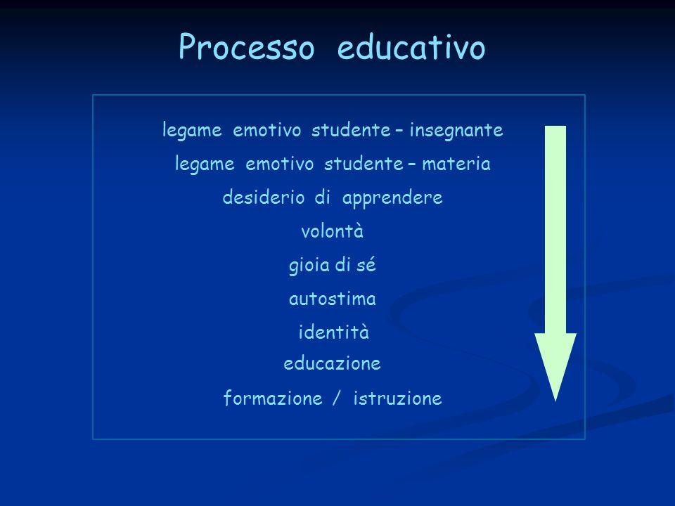Processo educativo legame emotivo studente – insegnante legame emotivo studente – materia desiderio di apprendere volontà gioia di sé autostima identi