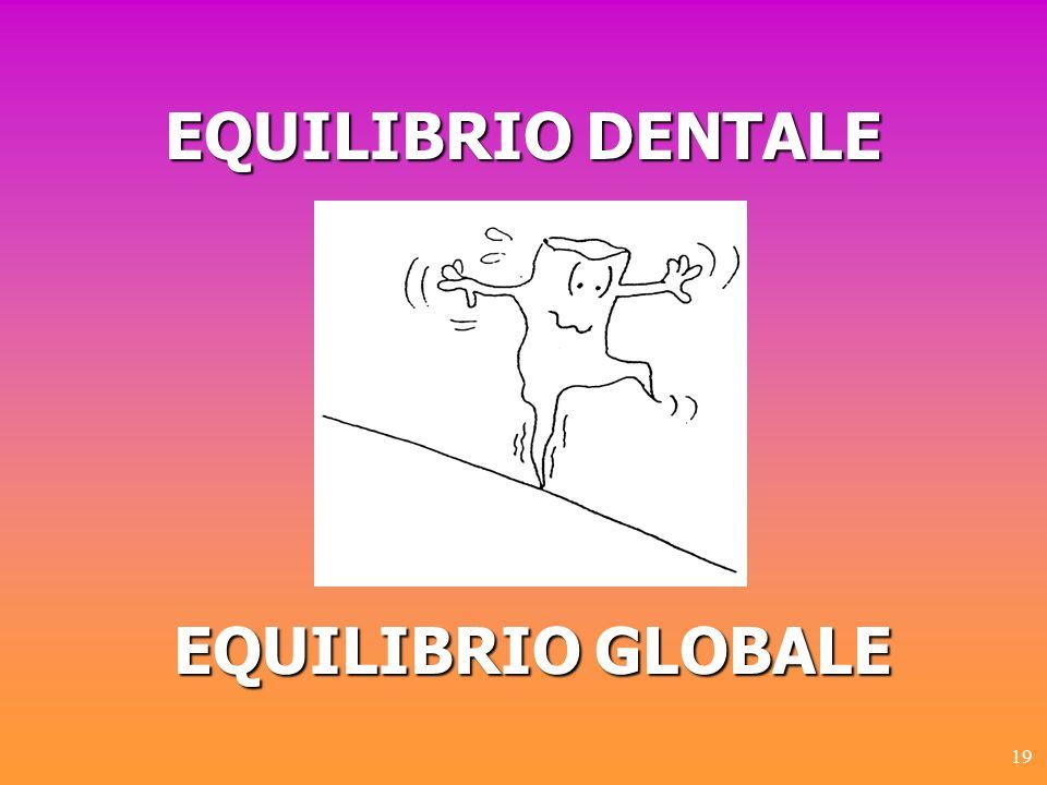19 EQUILIBRIODENTALE EQUILIBRIO DENTALE EQUILIBRIOGLOBALE EQUILIBRIO GLOBALE