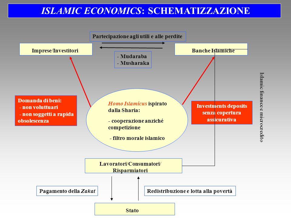 Homo Islamicus ispirato dalla Sharia: - cooperazione anziché competizione - filtro morale islamico Lavoratori/Consumatori/ Risparmiatori StatoImprese/