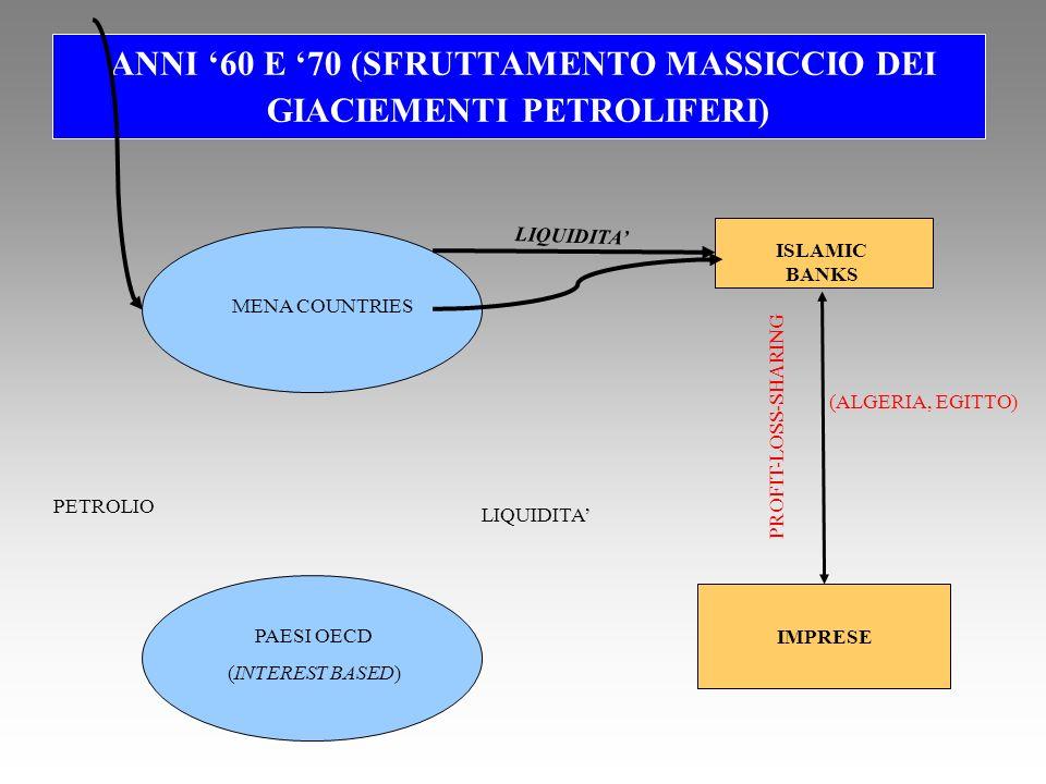 ANNI 60 E 70 (SFRUTTAMENTO MASSICCIO DEI GIACIEMENTI PETROLIFERI) MENA COUNTRIES PAESI OECD (INTEREST BASED) ISLAMIC BANKS IMPRESE LIQUIDITA PETROLIO LIQUIDITA PROFIT-LOSS-SHARING (ALGERIA, EGITTO)