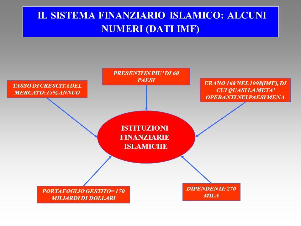 IL SISTEMA FINANZIARIO ISLAMICO: ALCUNI NUMERI (DATI IMF) ISTITUZIONI FINANZIARIE ISLAMICHE PRESENTI IN PIU DI 60 PAESI ERANO 168 NEL 1998(IMF), DI CUI QUASI LA META OPERANTI NEI PAESI MENA DIPENDENTI: 270 MILA PORTAFOGLIO GESTITO= 170 MILIARDI DI DOLLARI TASSO DI CRESCITA DEL MERCATO: 15% ANNUO