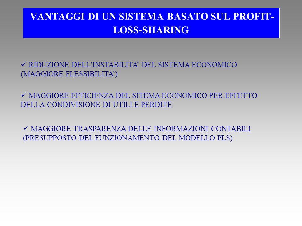 VANTAGGI DI UN SISTEMA BASATO SUL PROFIT- LOSS-SHARING RIDUZIONE DELLINSTABILITA DEL SISTEMA ECONOMICO (MAGGIORE FLESSIBILITA) MAGGIORE EFFICIENZA DEL