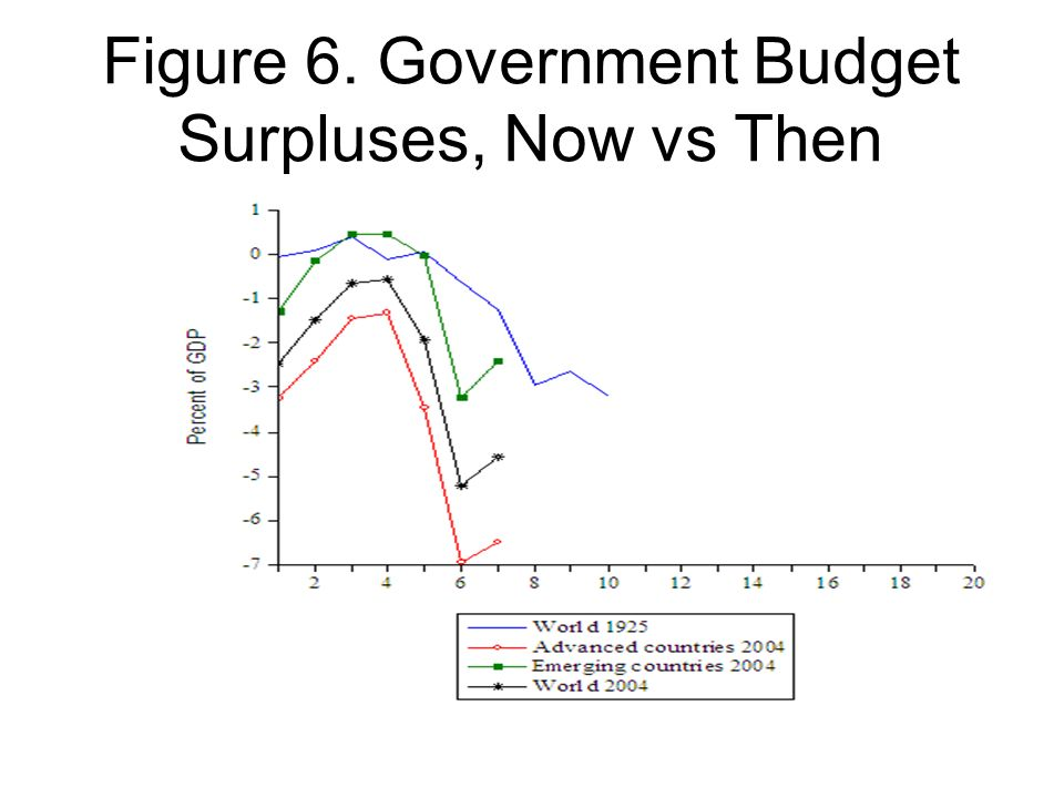 Figure 6. Government Budget Surpluses, Now vs Then