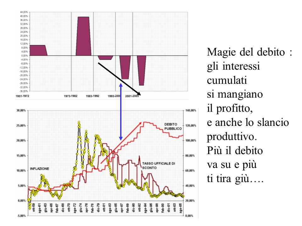Magie del debito : gli interessi cumulati si mangiano il profitto, e anche lo slancio produttivo.
