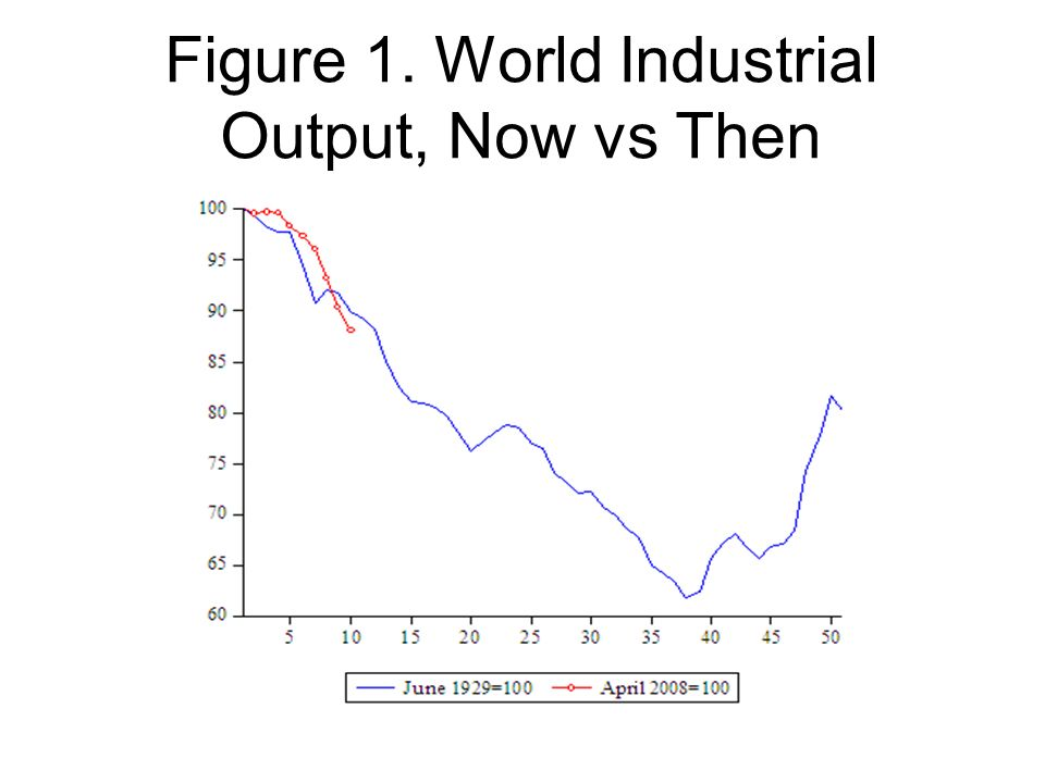 Figure 2. World Stock Markets, Now vs Then