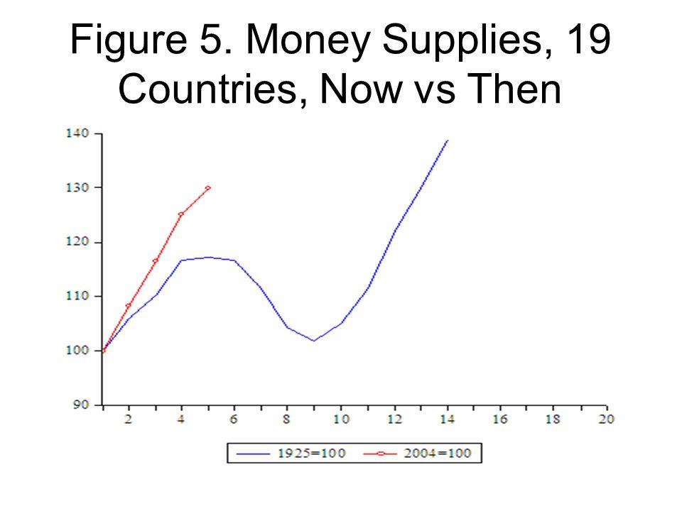 Figure 5. Money Supplies, 19 Countries, Now vs Then