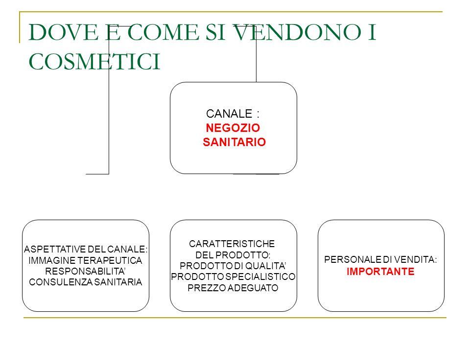 DOVE E COME SI VENDONO I COSMETICI CANALE : NEGOZIO SANITARIO ASPETTATIVE DEL CANALE: IMMAGINE TERAPEUTICA RESPONSABILITA CONSULENZA SANITARIA CARATTE