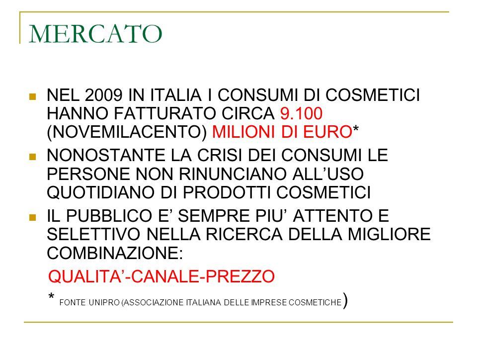 MERCATO NEL 2009 IN ITALIA I CONSUMI DI COSMETICI HANNO FATTURATO CIRCA 9.100 (NOVEMILACENTO) MILIONI DI EURO* NONOSTANTE LA CRISI DEI CONSUMI LE PERSONE NON RINUNCIANO ALLUSO QUOTIDIANO DI PRODOTTI COSMETICI IL PUBBLICO E SEMPRE PIU ATTENTO E SELETTIVO NELLA RICERCA DELLA MIGLIORE COMBINAZIONE: QUALITA-CANALE-PREZZO * FONTE UNIPRO (ASSOCIAZIONE ITALIANA DELLE IMPRESE COSMETICHE )