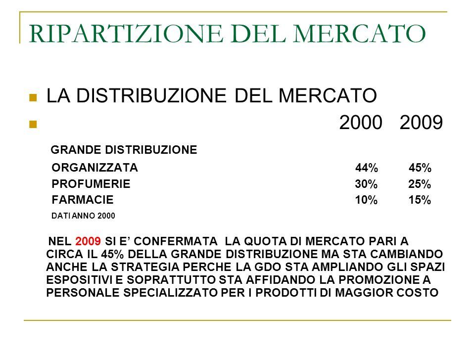 RIPARTIZIONE DEL MERCATO LA DISTRIBUZIONE DEL MERCATO 2000 2009 GRANDE DISTRIBUZIONE ORGANIZZATA 44% 45% PROFUMERIE 30% 25% FARMACIE 10% 15% DATI ANNO 2000 NEL 2009 SI E CONFERMATA LA QUOTA DI MERCATO PARI A CIRCA IL 45% DELLA GRANDE DISTRIBUZIONE MA STA CAMBIANDO ANCHE LA STRATEGIA PERCHE LA GDO STA AMPLIANDO GLI SPAZI ESPOSITIVI E SOPRATTUTTO STA AFFIDANDO LA PROMOZIONE A PERSONALE SPECIALIZZATO PER I PRODOTTI DI MAGGIOR COSTO