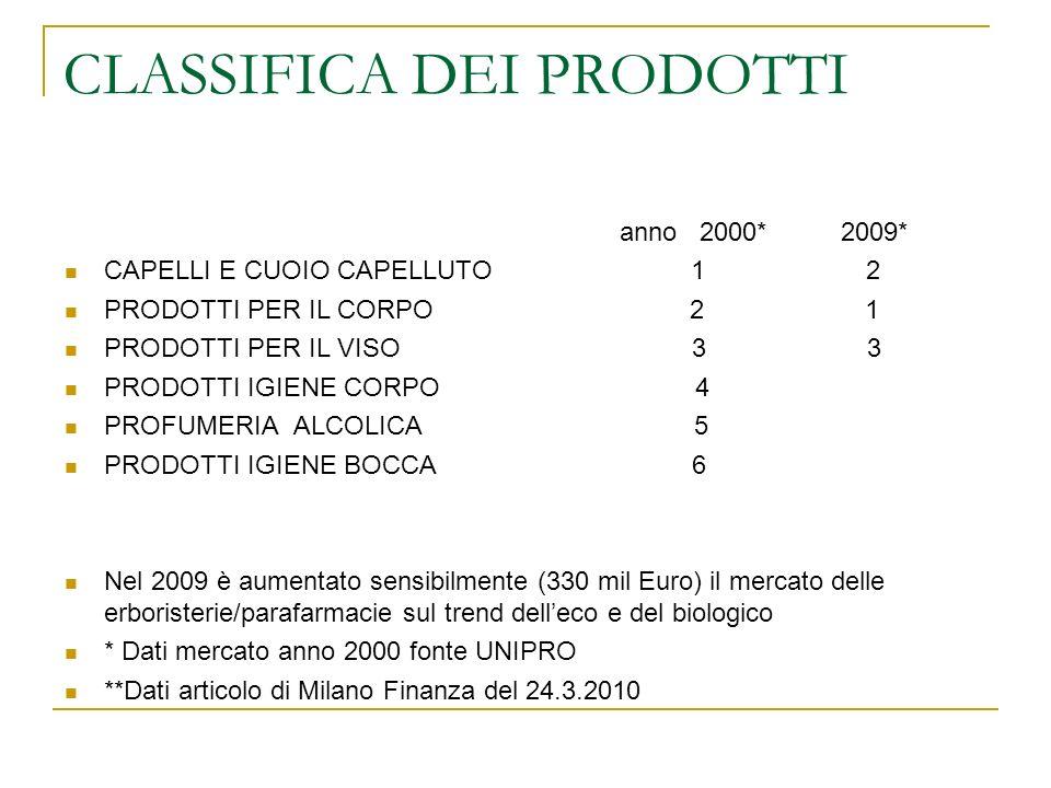 CLASSIFICA DEI PRODOTTI anno 2000* 2009* CAPELLI E CUOIO CAPELLUTO 1 2 PRODOTTI PER IL CORPO 2 1 PRODOTTI PER IL VISO 3 3 PRODOTTI IGIENE CORPO 4 PROFUMERIA ALCOLICA 5 PRODOTTI IGIENE BOCCA 6 Nel 2009 è aumentato sensibilmente (330 mil Euro) il mercato delle erboristerie/parafarmacie sul trend delleco e del biologico * Dati mercato anno 2000 fonte UNIPRO **Dati articolo di Milano Finanza del 24.3.2010