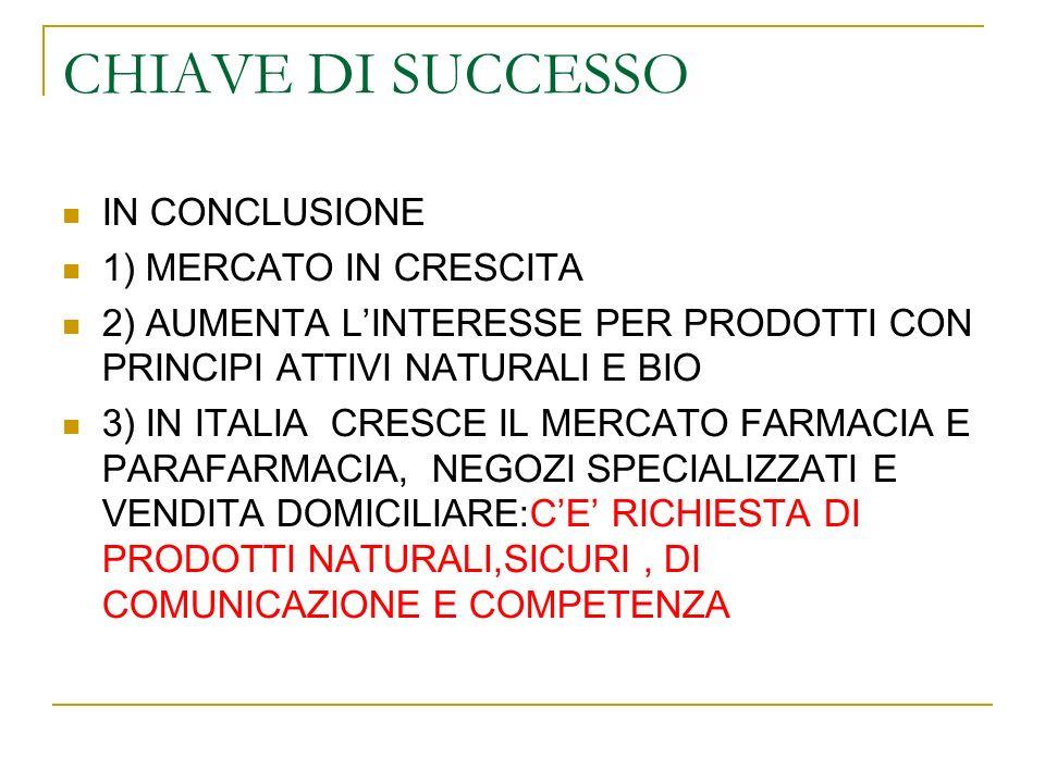 CHIAVE DI SUCCESSO IN CONCLUSIONE 1) MERCATO IN CRESCITA 2) AUMENTA LINTERESSE PER PRODOTTI CON PRINCIPI ATTIVI NATURALI E BIO 3) IN ITALIA CRESCE IL