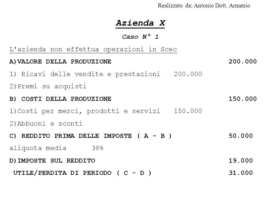 Azienda X Caso N° 1 L azienda non effettua operazioni in Scec A)VALORE DELLA PRODUZIONE200.000 1) Ricavi delle vendite e prestazioni200.000 2)Premi su acquisti B) COSTI DELLA PRODUZIONE150.000 1)Costi per merci, prodotti e servizi150.000 2)Abbuoni e sconti C) REDDITO PRIMA DELLE IMPOSTE ( A - B )50.000 aliquota media38% D)IMPOSTE SUL REDDITO19.000 UTILE/PERDITA DI PERIODO ( C - D )31.000 Realizzato da: Antonio Dott.