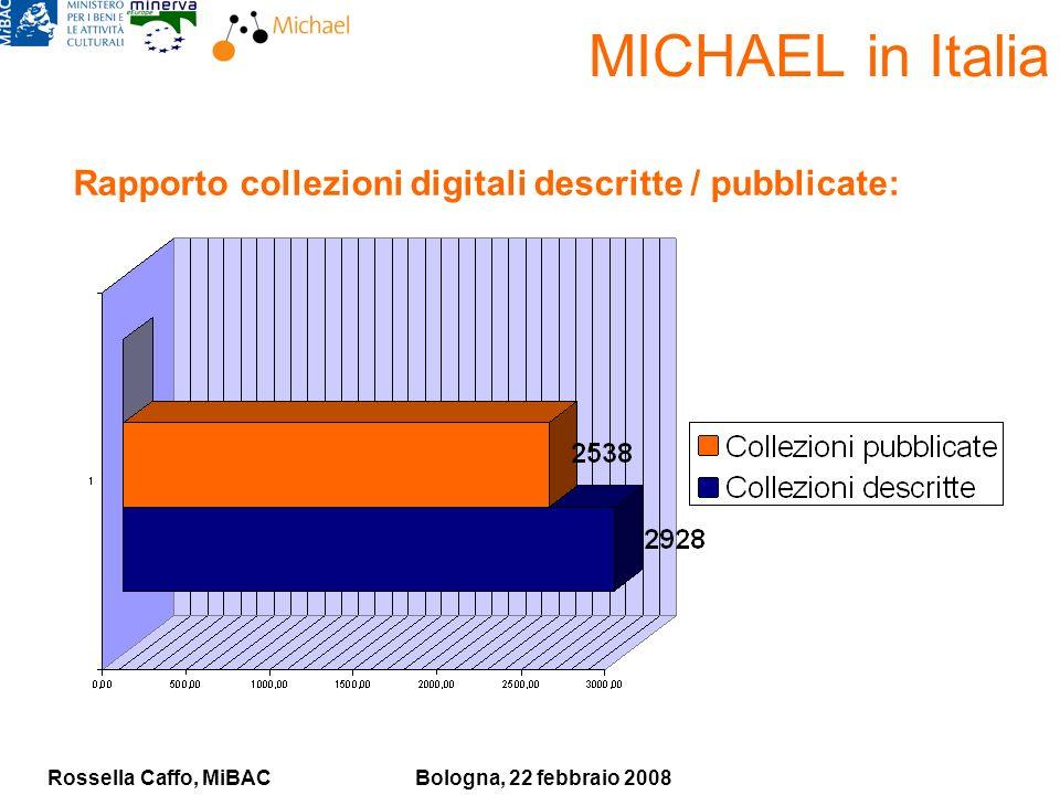 Rossella Caffo, MiBACBologna, 22 febbraio 2008 MICHAEL in Italia Rapporto collezioni digitali descritte / pubblicate: