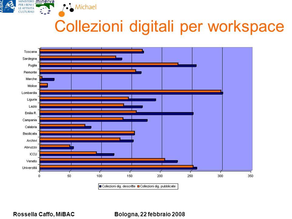Rossella Caffo, MiBACBologna, 22 febbraio 2008 Collezioni digitali per workspace