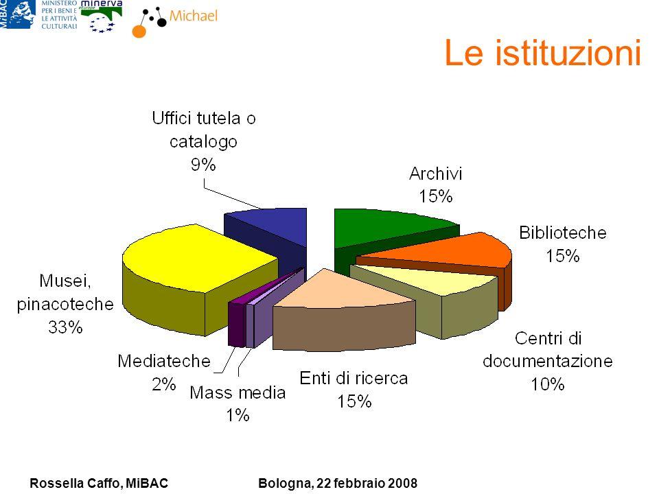 Rossella Caffo, MiBACBologna, 22 febbraio 2008 Le istituzioni